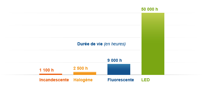 The led - Duree de vie d un refrigerateur ...